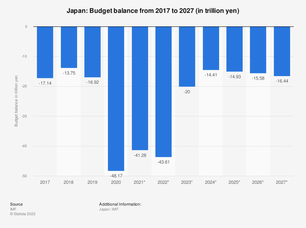 Statistic: Japan: Budget balance from 2012 to 2022 (in trillion yen) | Statista