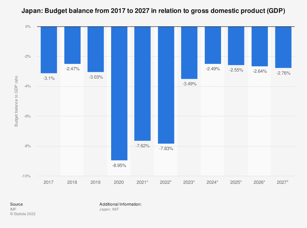 Statistic: Japan: Budget balance from 2012 to 2022 in relation to gross domestic product (GDP)   Statista
