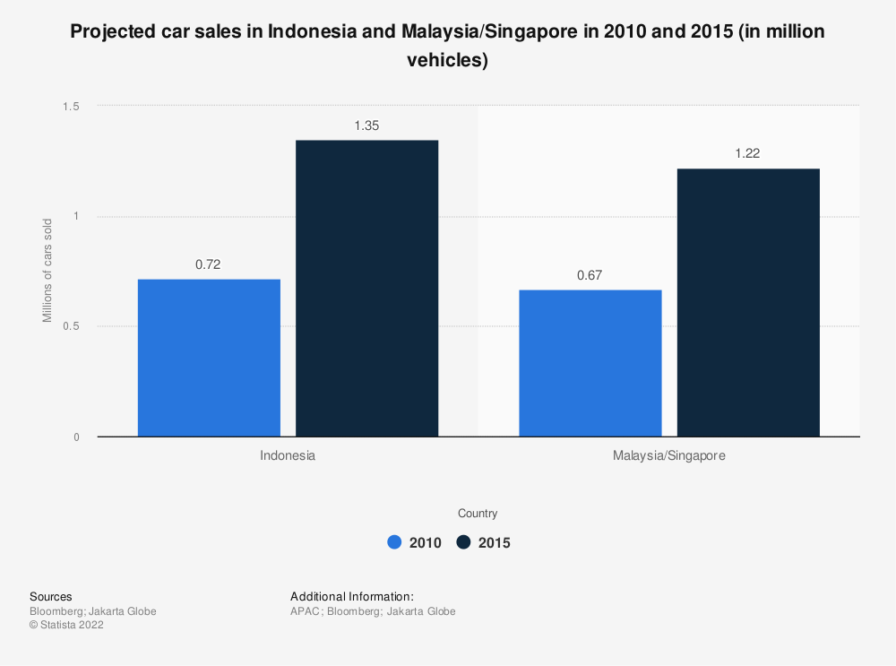 Statistic: Projected car sales in Indonesia and Malaysia/Singapore in 2010 and 2015 (in million vehicles) | Statista