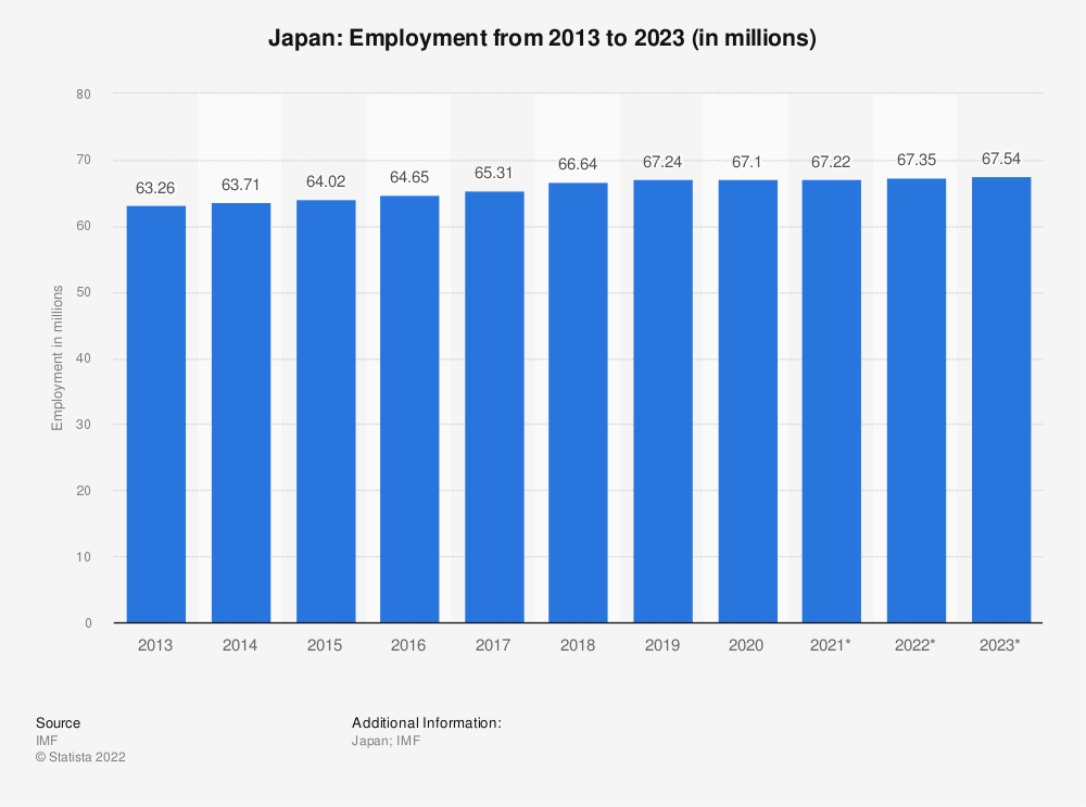 Statistic: Japan: Employment from 2010 to 2020 (in millions) | Statista