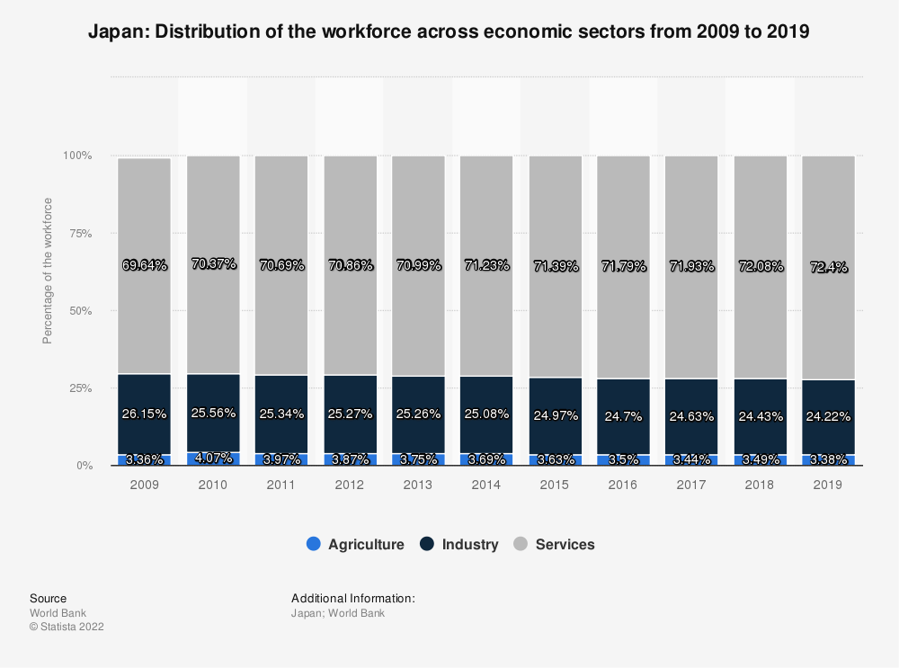 Statistic: Japan: Distribution of the workforce across economic sectors from 2010 to 2020 | Statista