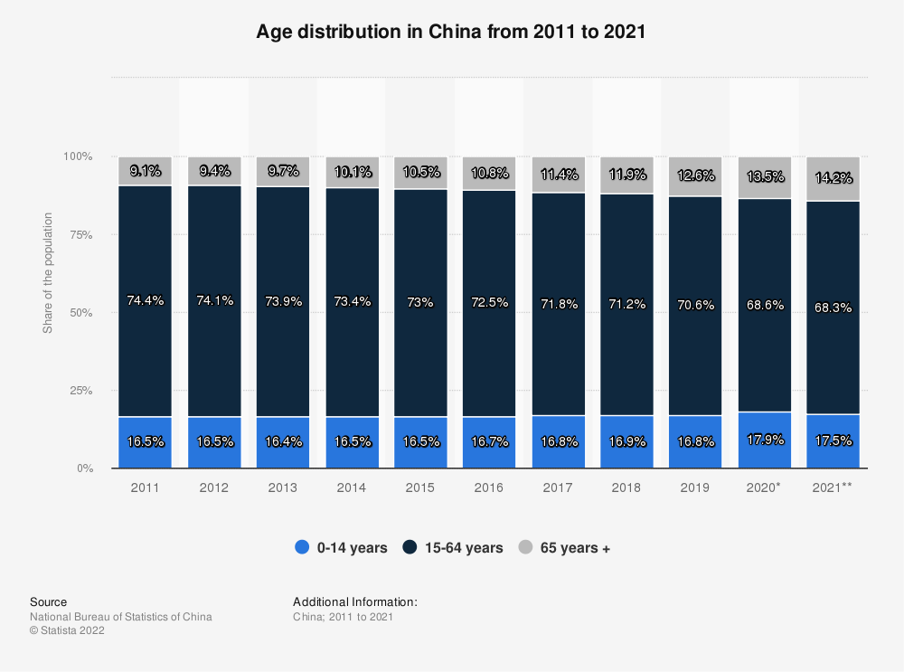 Statistic: Age distribution in China from 2008 to 2018 | Statista