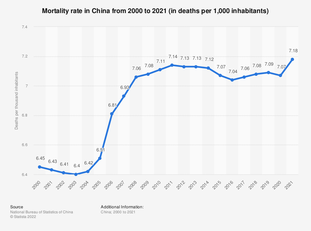 Statistic: China: Mortality rate from 2006 to 2016 (in deaths per 1,000 inhabitants) | Statista