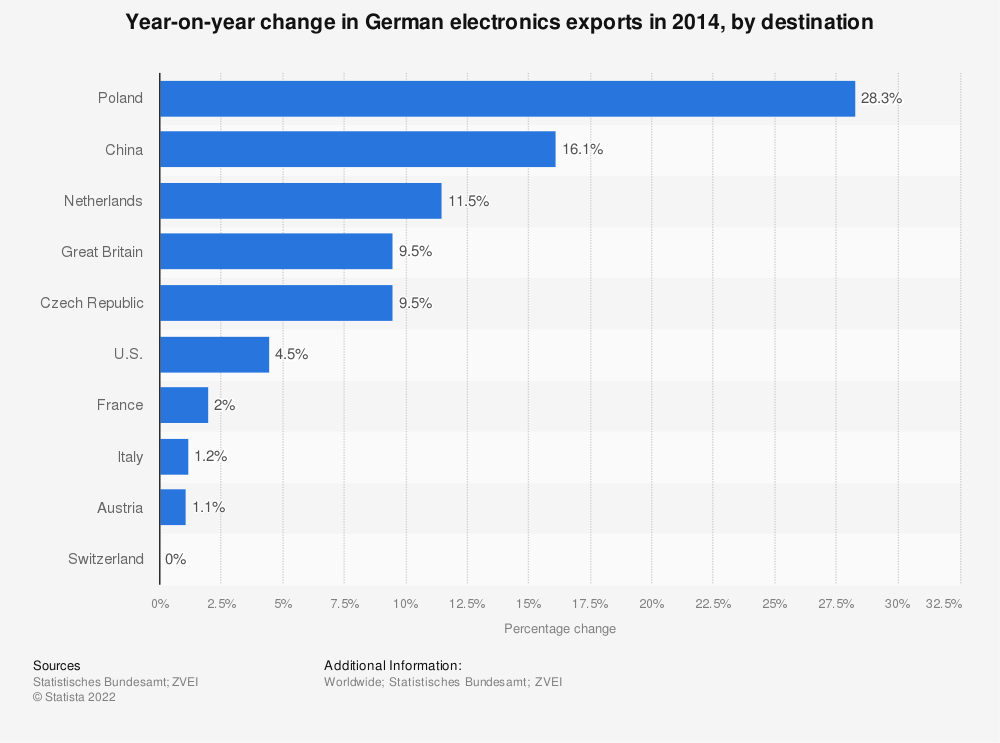 Statistic: Year-on-year change in German electronics exports in 2014, by destination | Statista