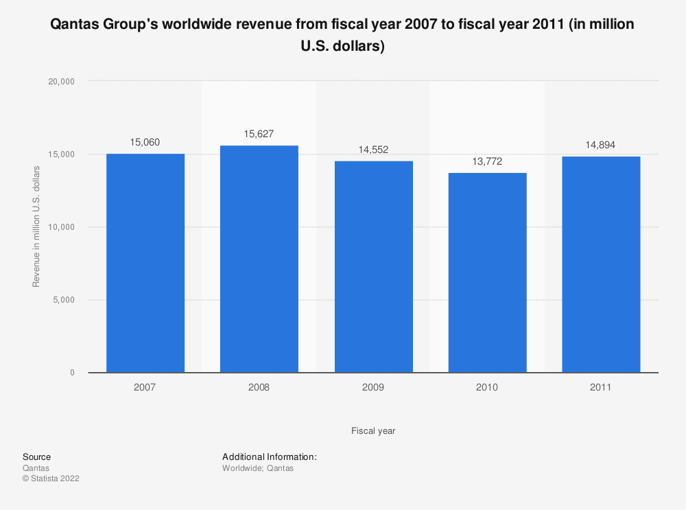Statistic: Qantas Group's worldwide revenue from fiscal year 2007 to fiscal year 2011 (in million U.S. dollars) | Statista
