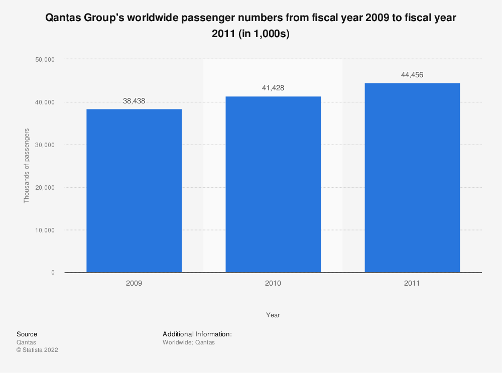Statistic: Qantas Group's worldwide passenger numbers from fiscal year 2009 to fiscal year 2011 (in 1,000s) | Statista