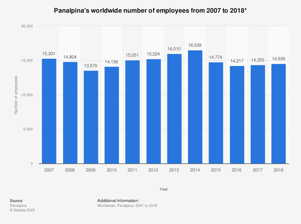Statistic: Panalpina's worldwide number of employees from 2007 to 2018*   Statista