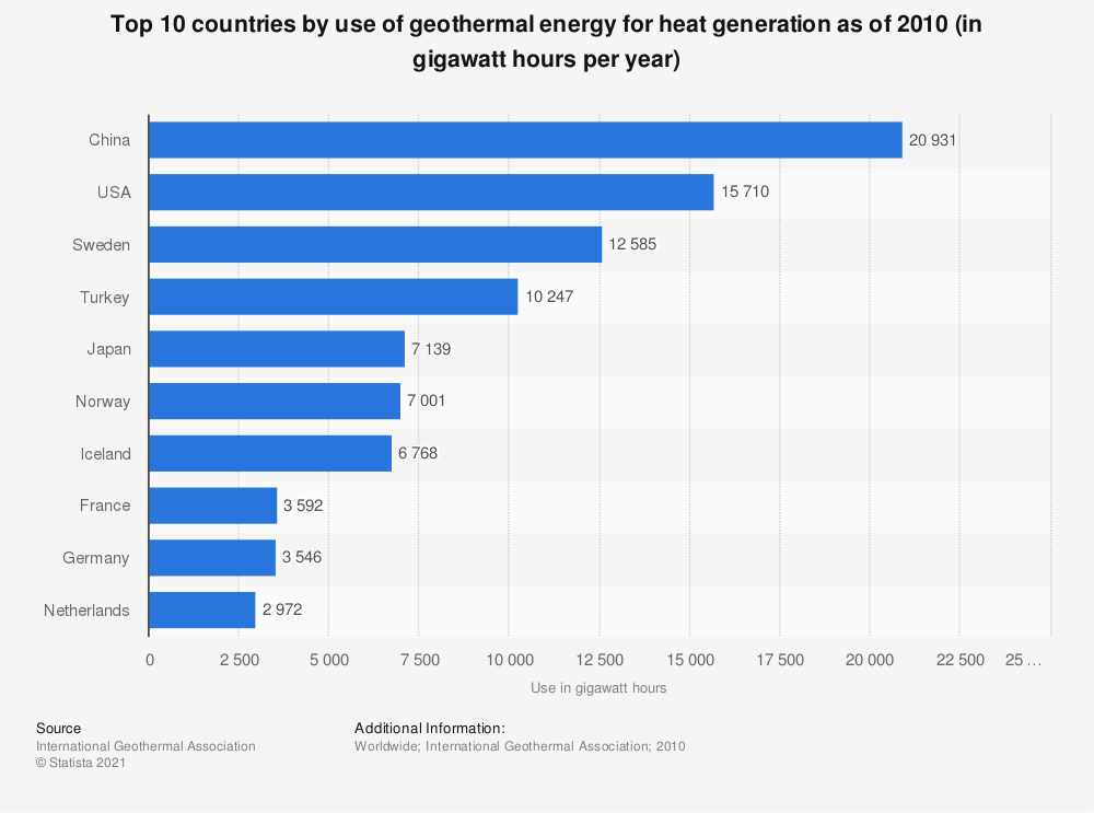Statistic: Top 10 countries by use of geothermal energy for heat generation as of 2010 (in gigawatt hours per year) | Statista