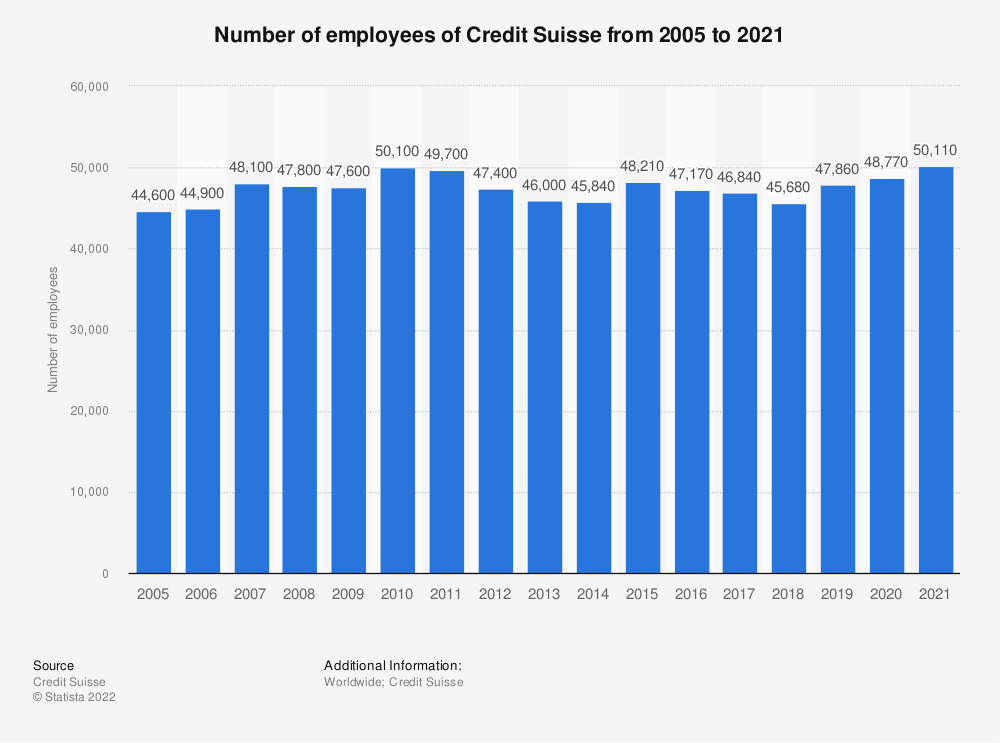 Statistic: Number of employees of Credit Suisse from 2005 to 2018 | Statista