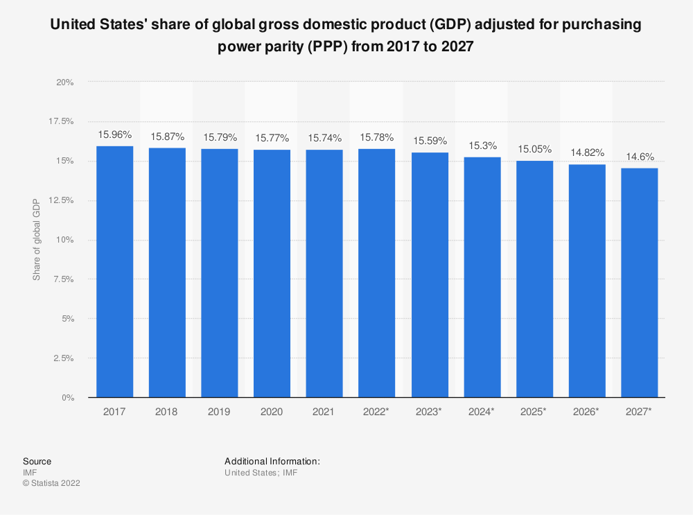 Statistic: United States' share of global gross domestic product (GDP) adjusted for purchasing power parity (PPP) from 2010 to 2020 | Statista