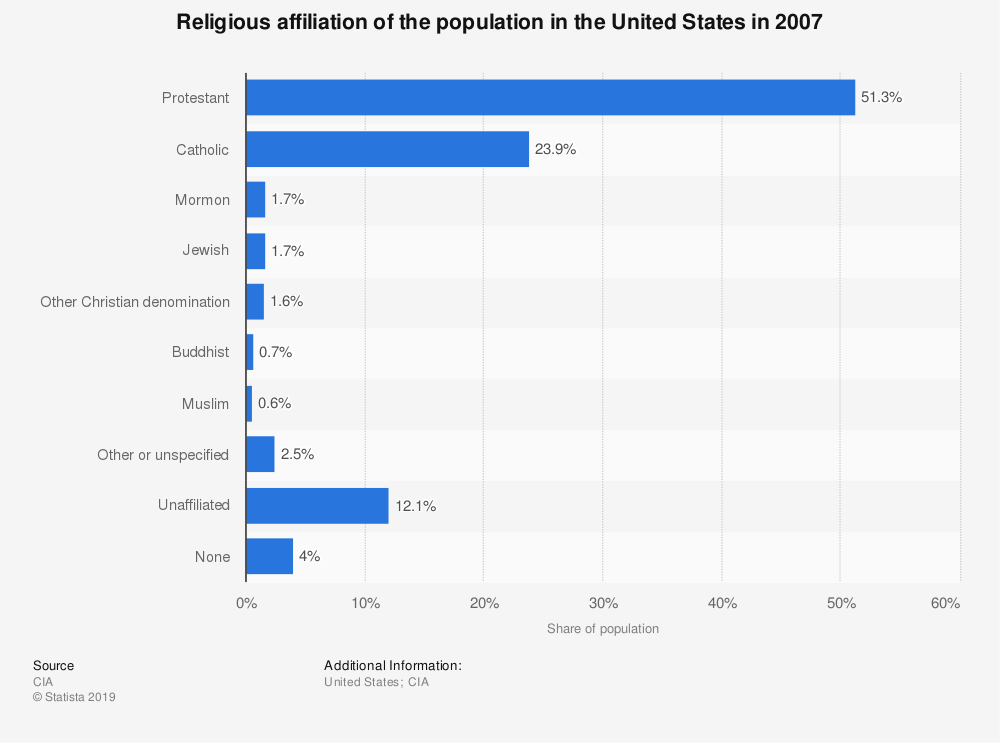 Statistic: Religious affiliation of the population in the United States in 2007 | Statista