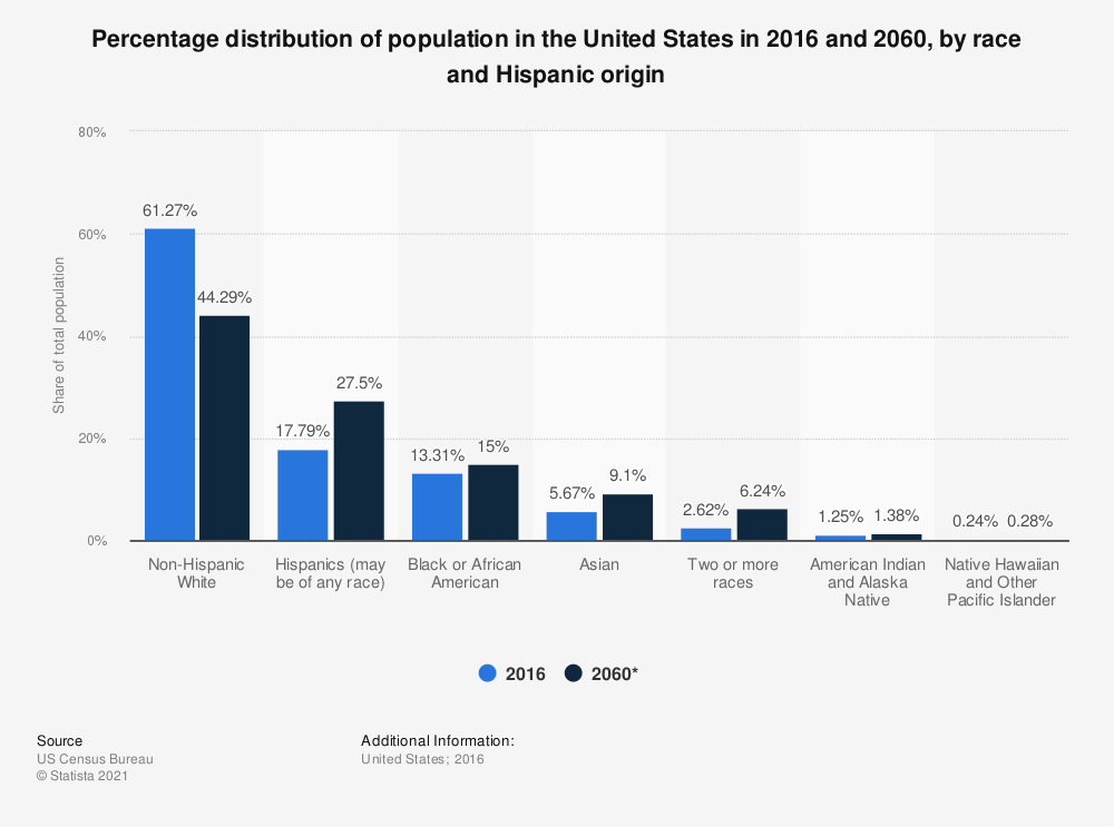Statistic: Percentage distribution of population in the United States in 2016 and 2060, by race and Hispanic origin | Statista