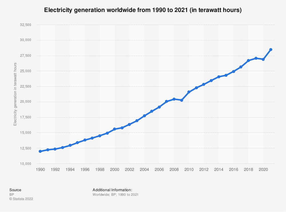 Statistic: Electricity generation worldwide from 1990 to 2016 (in terawatt hours) | Statista