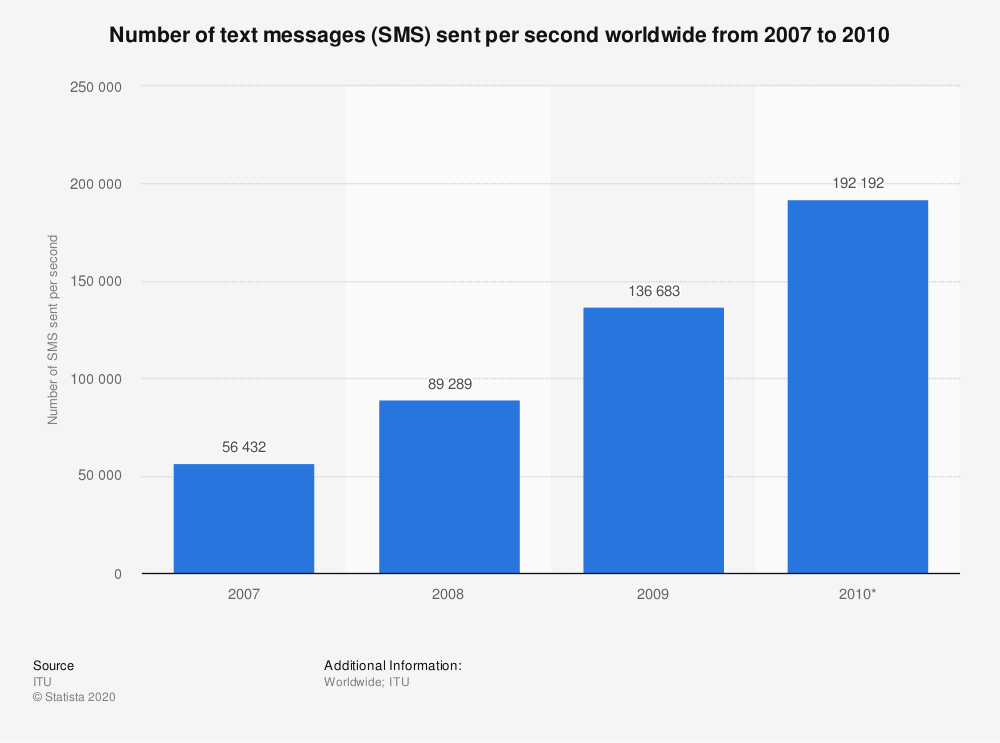 Statistic: Number of text messages (SMS) sent per second worldwide from 2007 to 2010 | Statista