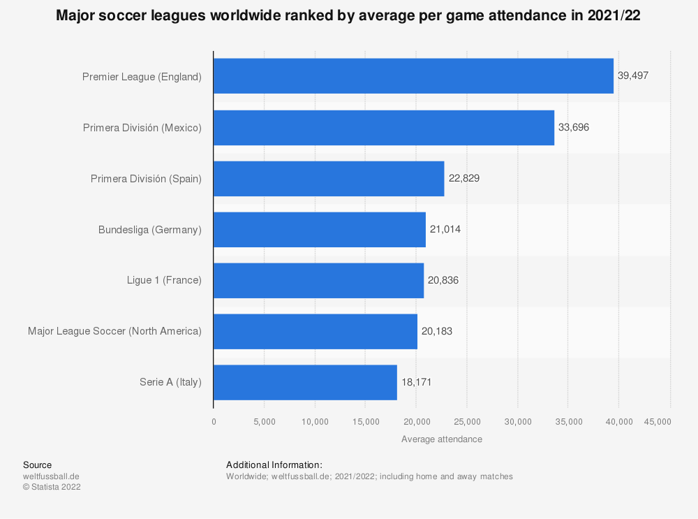Statistic: Major soccer leagues worldwide ranked by average per game attendance in 2018/19 | Statista
