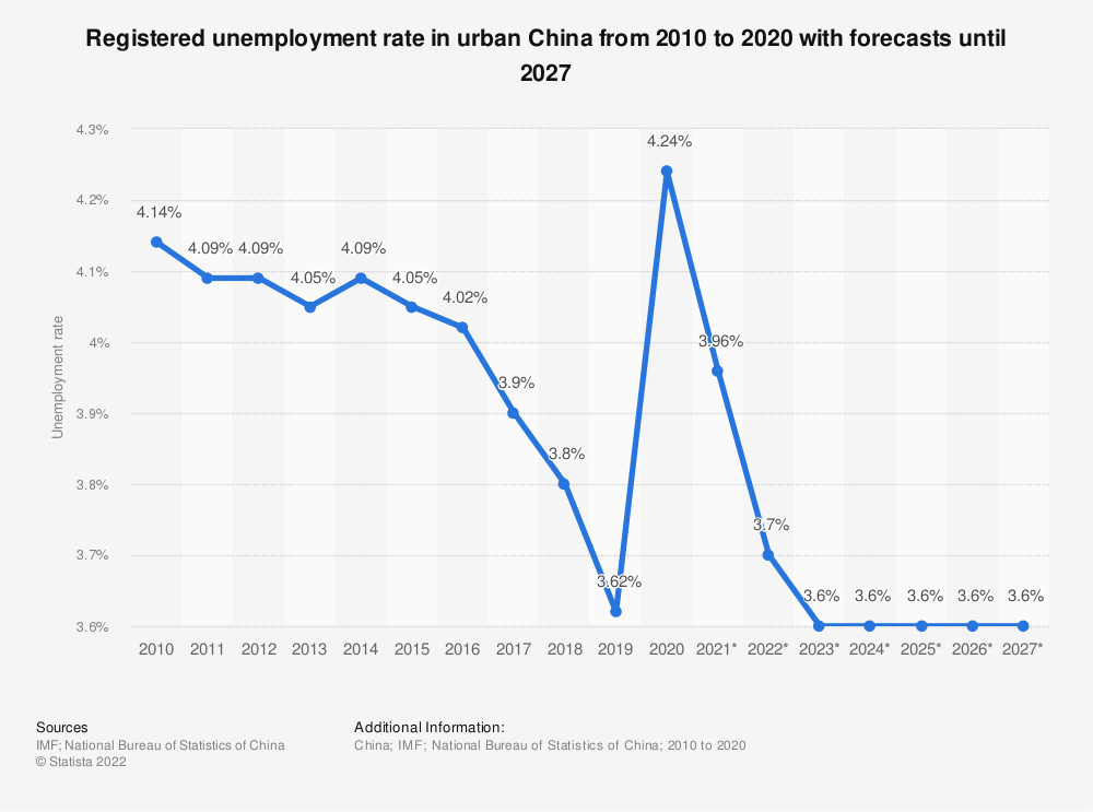 Statistic: China: unemployment rate from 2012 to 2024 | Statista