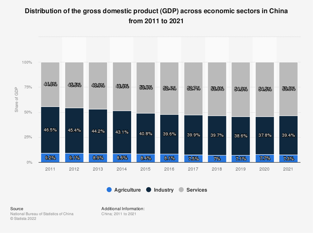Statistic: China: distribution of gross domestic product (GDP) across economic sectors from 2009 to 2019 | Statista