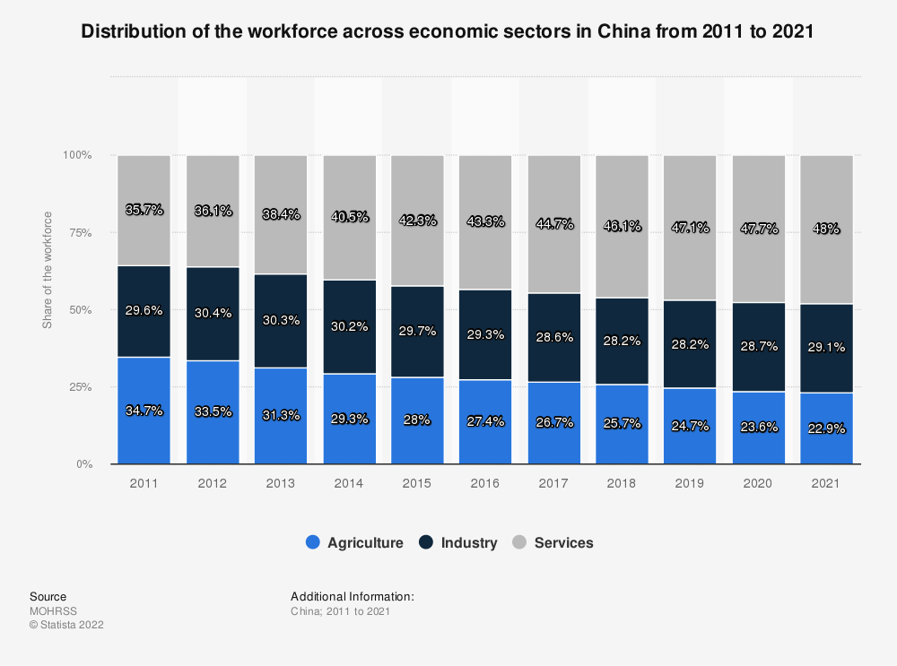 Statistic: Distribution of the workforce across economic sectors in China from 2008 to 2018 | Statista
