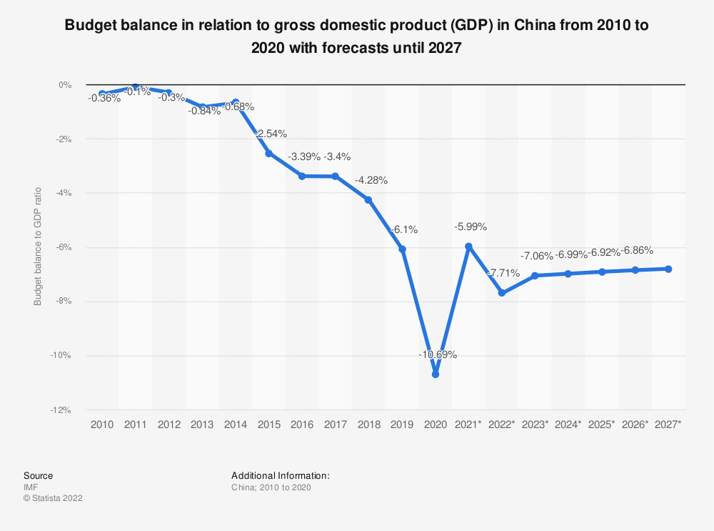 Statistic: China: Budget balance in relation to gross domestic product (GDP) from 2010 to 2021 | Statista