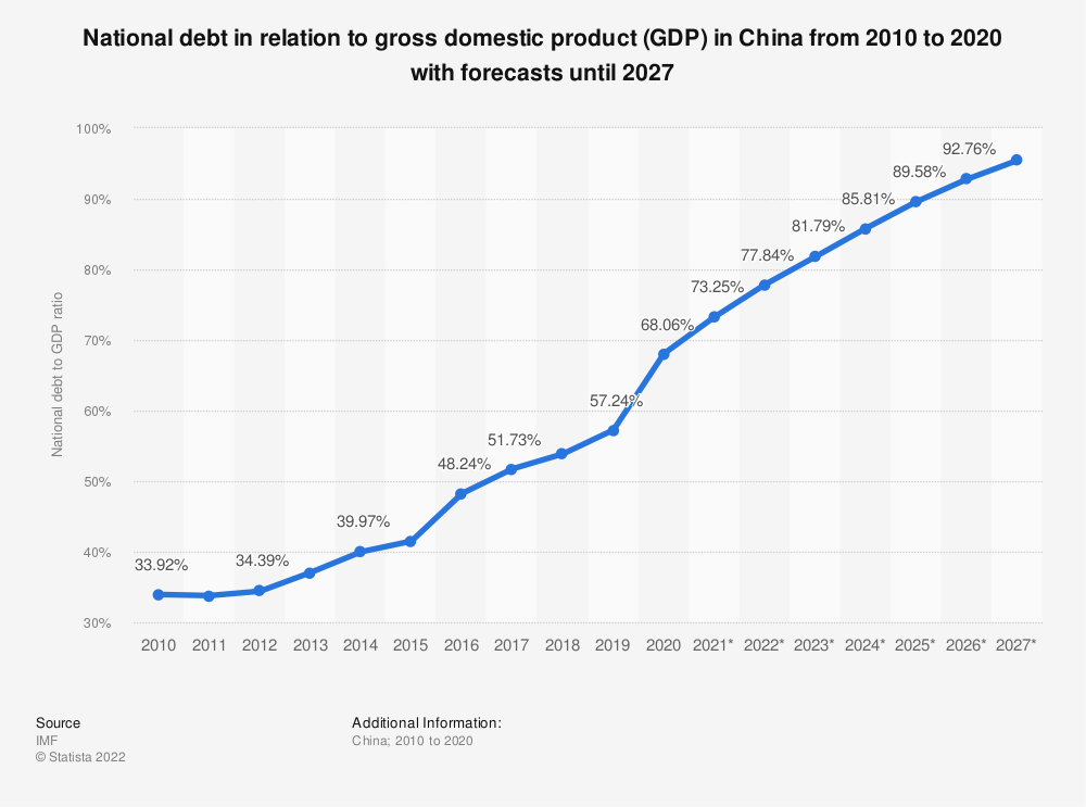 Statistic: China: National debt from 2010 to 2021 in relation to gross domestic product (GDP) | Statista