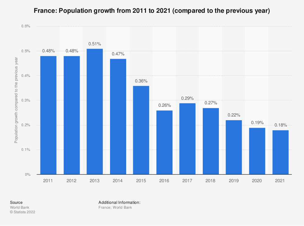 Statistic: France: Population growth from 2007 to 2017 (compared to the previous year) | Statista
