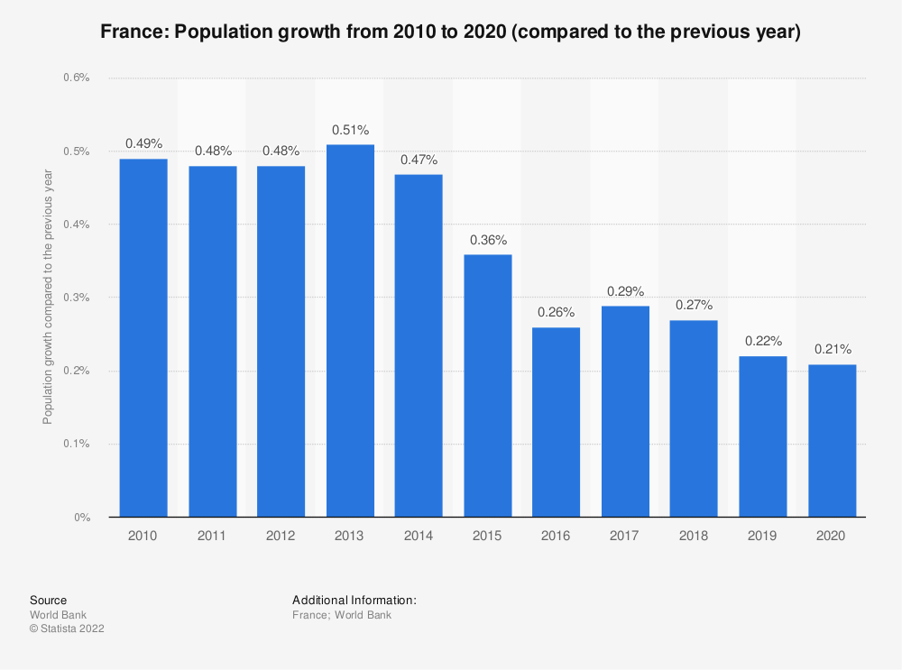 Statistic: France: Population growth from 2008 to 2018 (compared to the previous year) | Statista