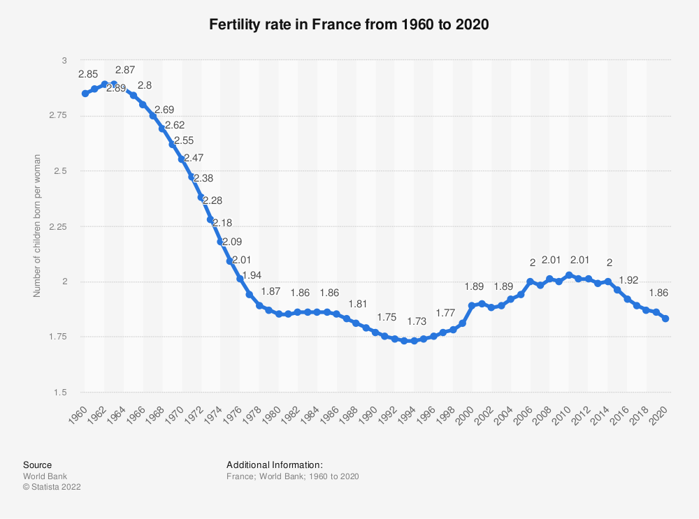 Statistic: France: Fertility rate from 2007 to 2017 | Statista
