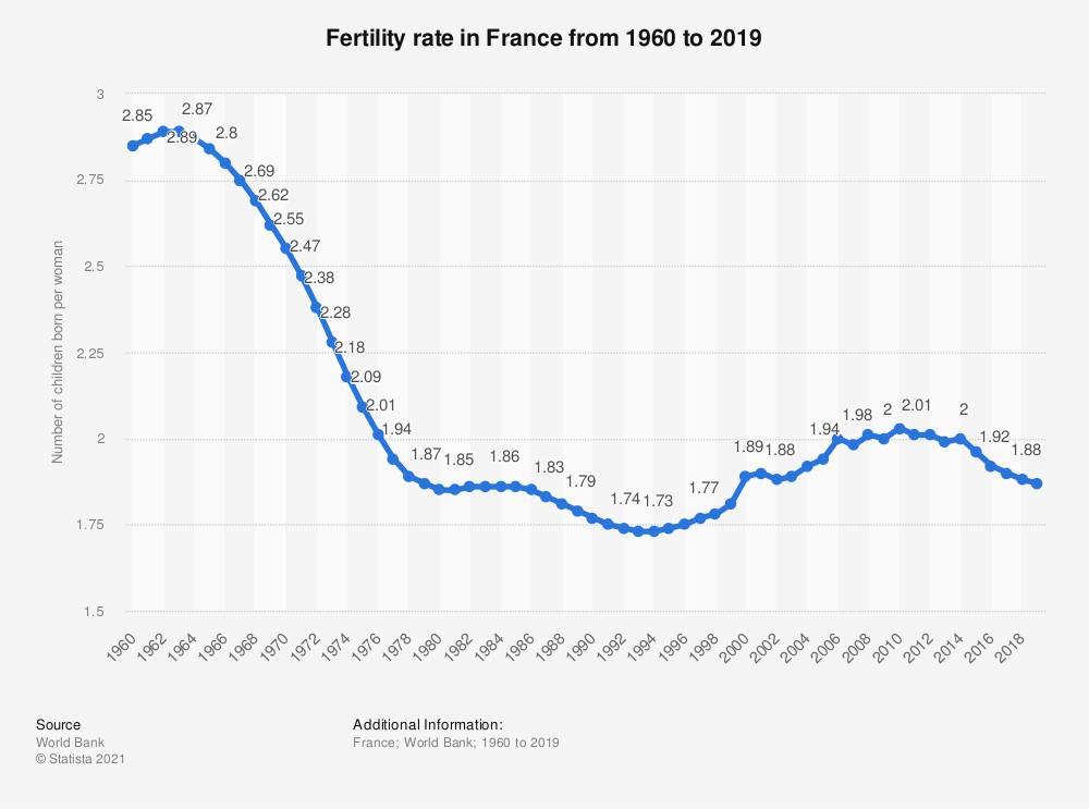 Statistic: France: Fertility rate from 2005 to 2015 | Statista