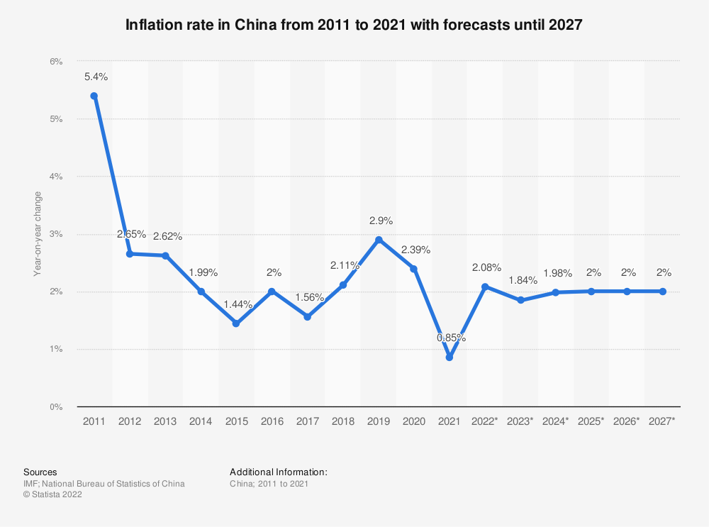 Statistic: China: inflation rate from 2007 to 2024 | Statista