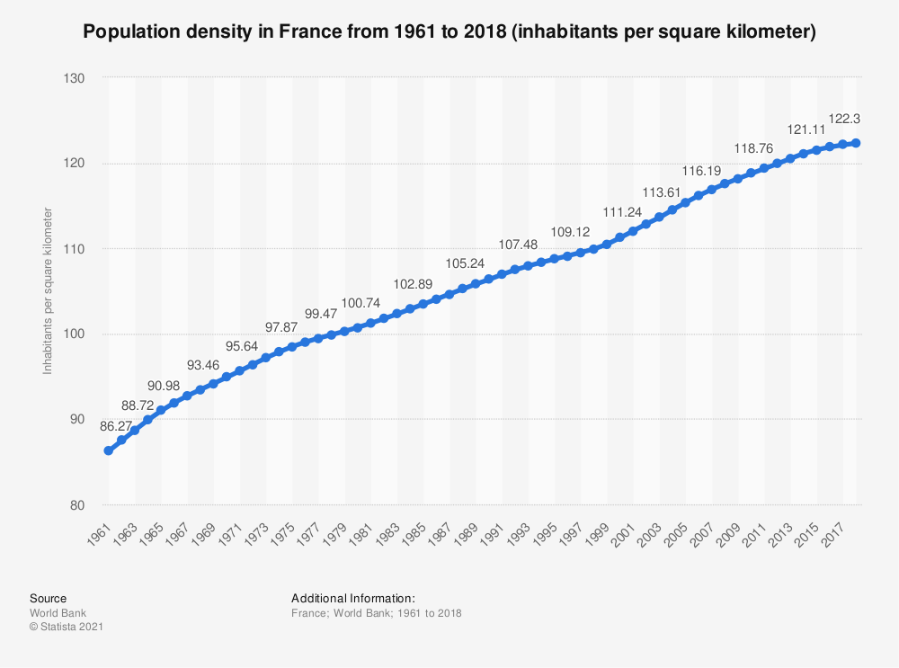 Statistic: France: Population density from 2008 to 2018 (inhabitants per square kilometer) | Statista