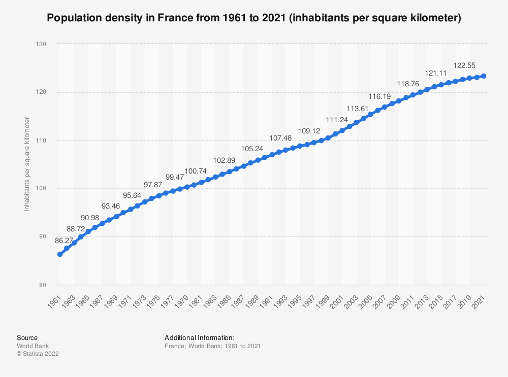 Statistic: Population density in France from 2008 to 2018 (inhabitants per square kilometer) | Statista