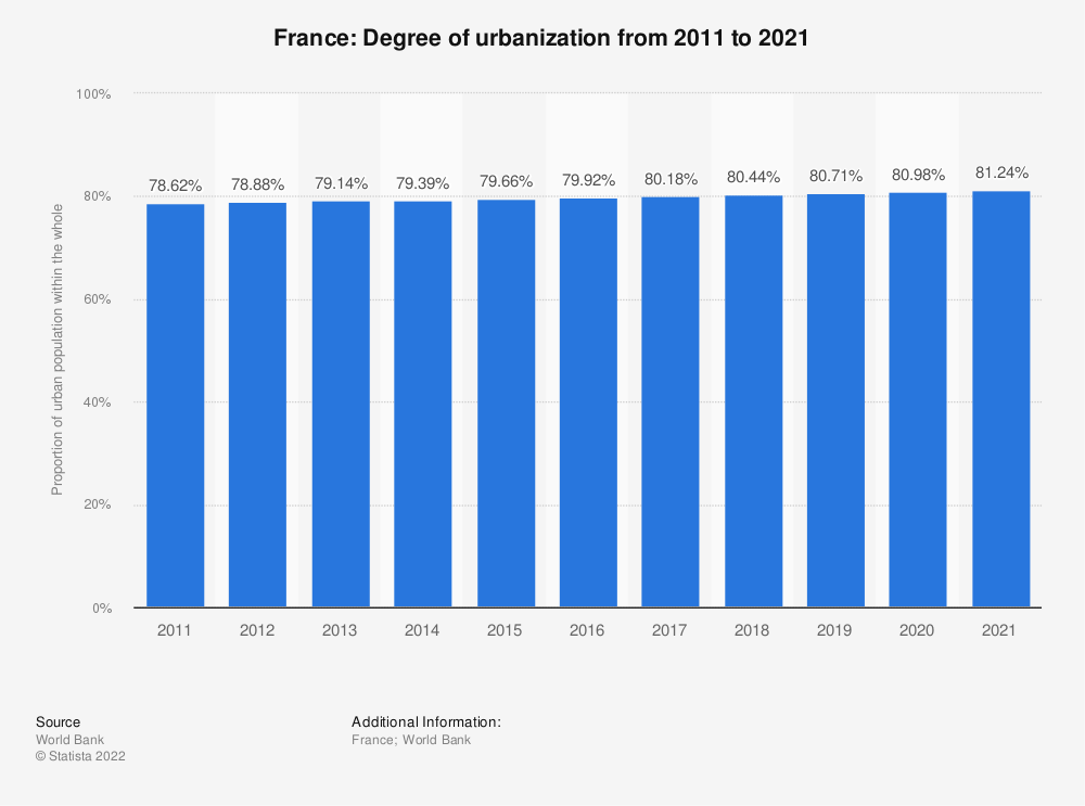 Statistic: France: Degree of urbanization from 2004 to 2014 | Statista