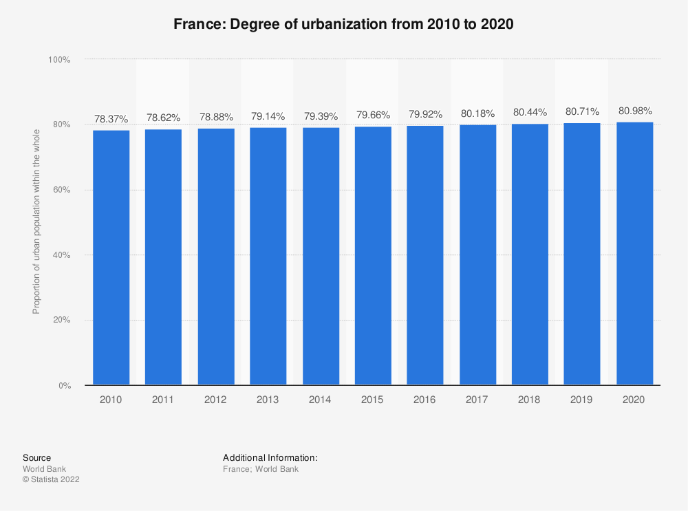 Statistic: France: Degree of urbanization from 2007 to 2017 | Statista
