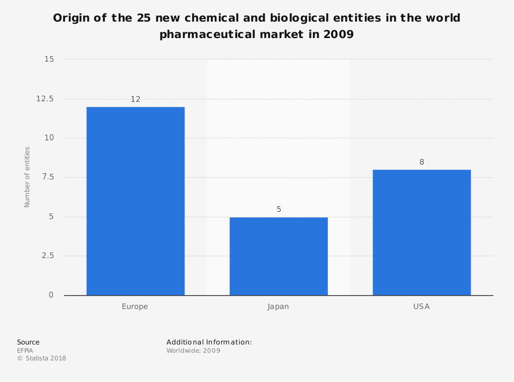 Statistic: Origin of the 25 new chemical and biological entities in the world pharmaceutical market in 2009 | Statista
