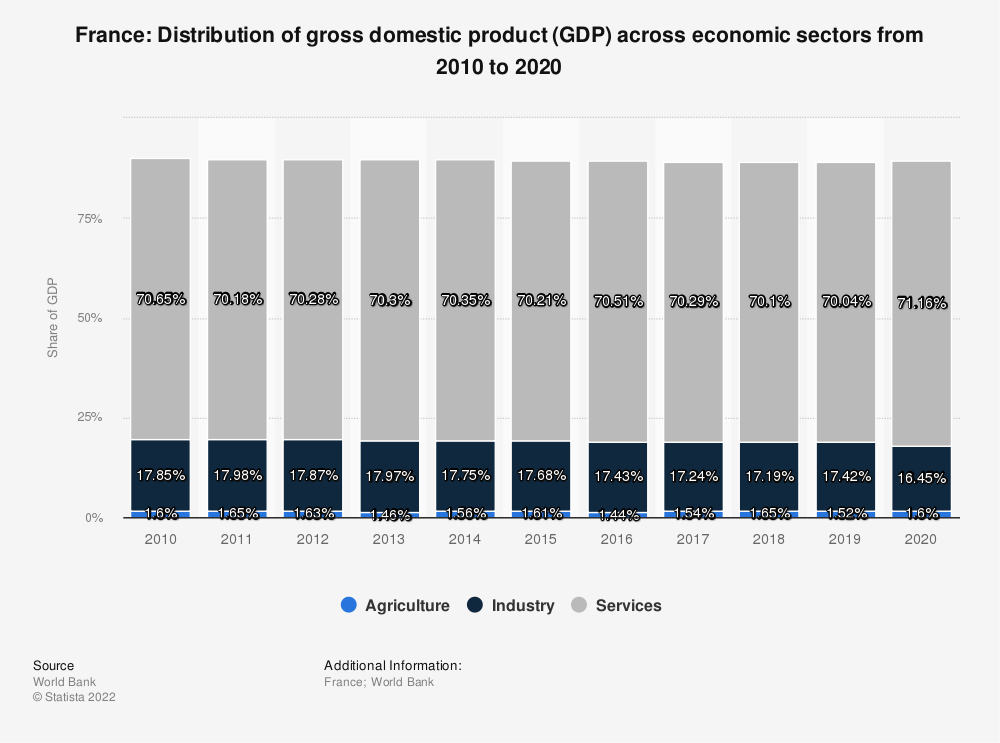 Statistic: France: Distribution of gross domestic product (GDP) across economic sectors from 2008 to 2018 | Statista