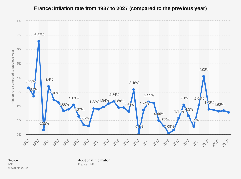 France Inflation Rate 2010 2020 Statistic