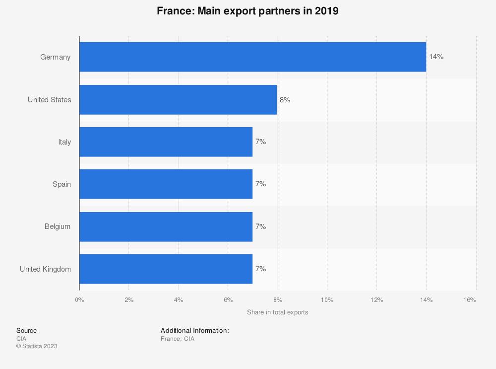 Statistic: France: Main export partners in 2017 | Statista