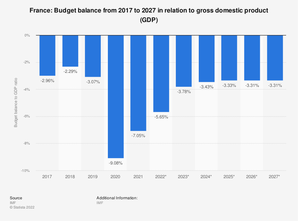Statistic: France: Budget balance from 2014 to 2024 in relation to gross domestic product (GDP) | Statista