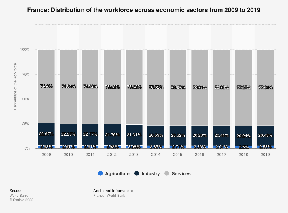 Statistic: France: Distribution of the workforce across economic sectors from 2010 to 2020 | Statista