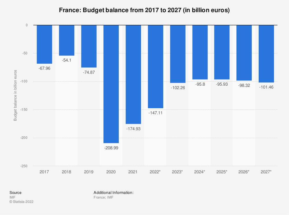 Statistic: France: Budget balance from 2014 to 2024 (in billion euros) | Statista
