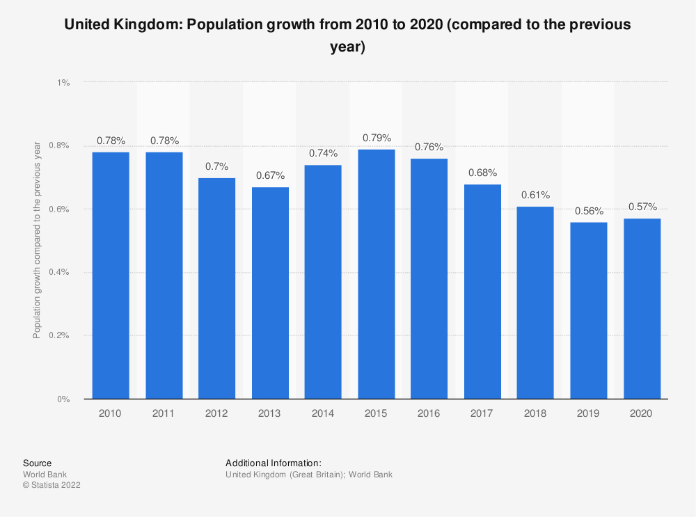 Statistic: United Kingdom: Population growth from 2008 to 2018 (compared to the previous year) | Statista