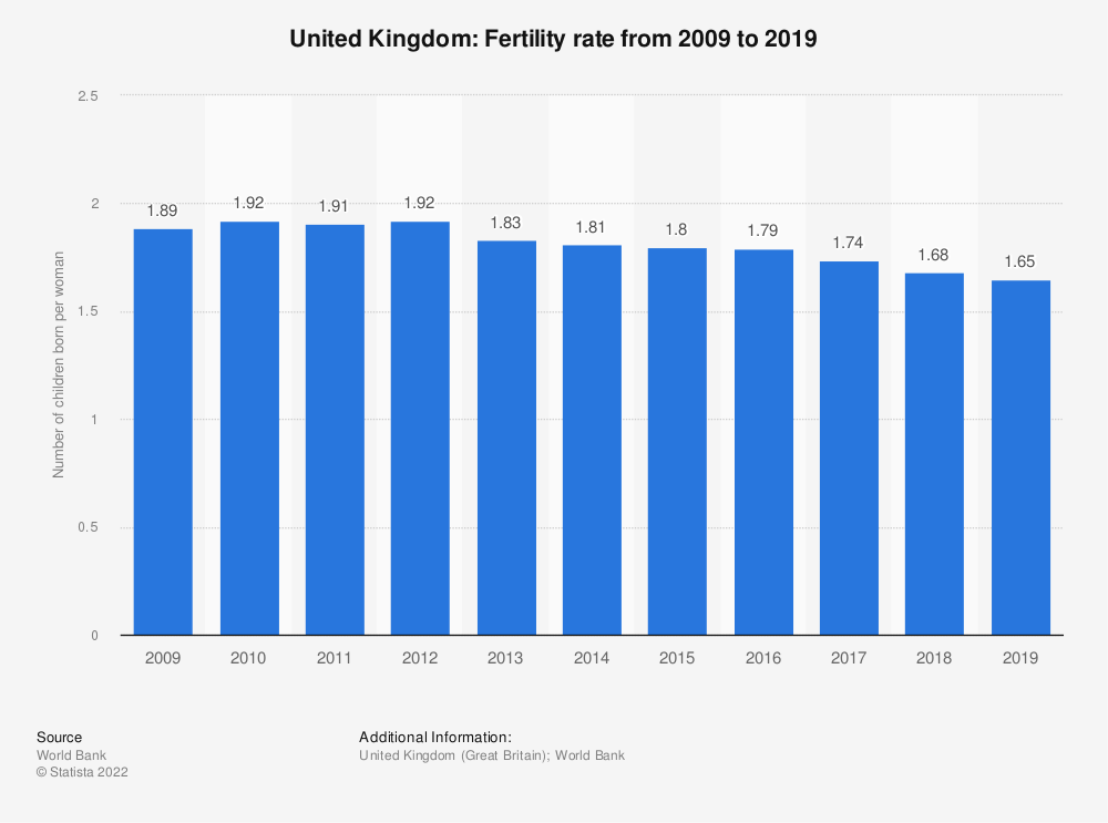 Statistic: United Kingdom: Fertility rate from 2007 to 2017 | Statista