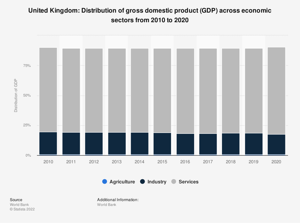Statistic: United Kingdom: Distribution of gross domestic product (GDP) across economic sectors from 2008 to 2018   Statista