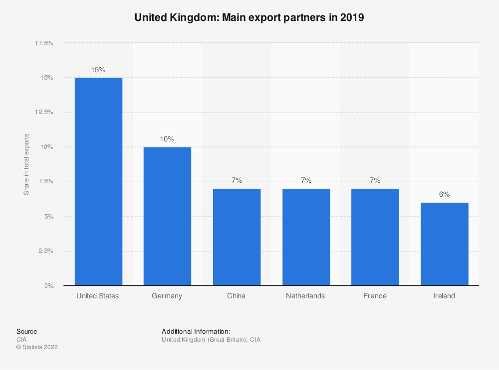 Statistic: United Kingdom: Main export partners in 2017 | Statista