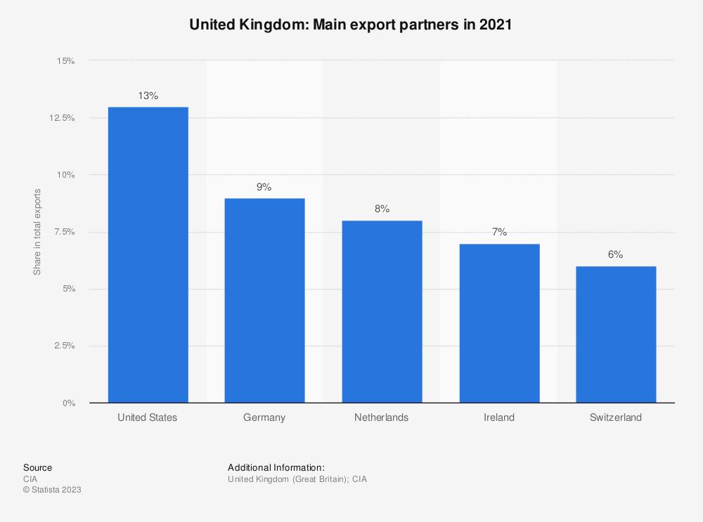 Statistic: United Kingdom: Main export partners in 2017 | Statista