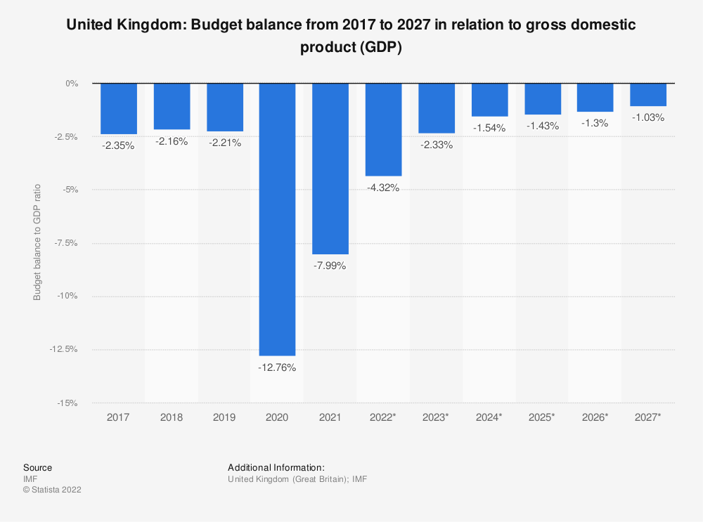 Statistic: United Kingdom: Budget balance from 2014 to 2024 in relation to gross domestic product (GDP) | Statista