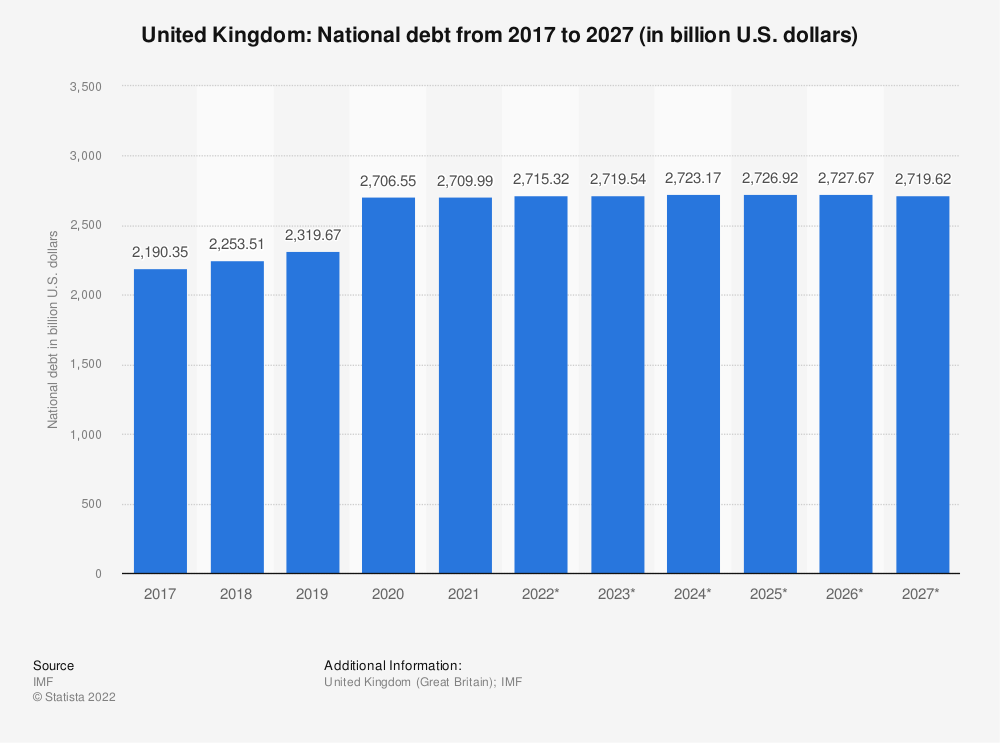 Statistic: United Kingdom: National debt from 2014 to 2024 (in billion U.S. dollars) | Statista