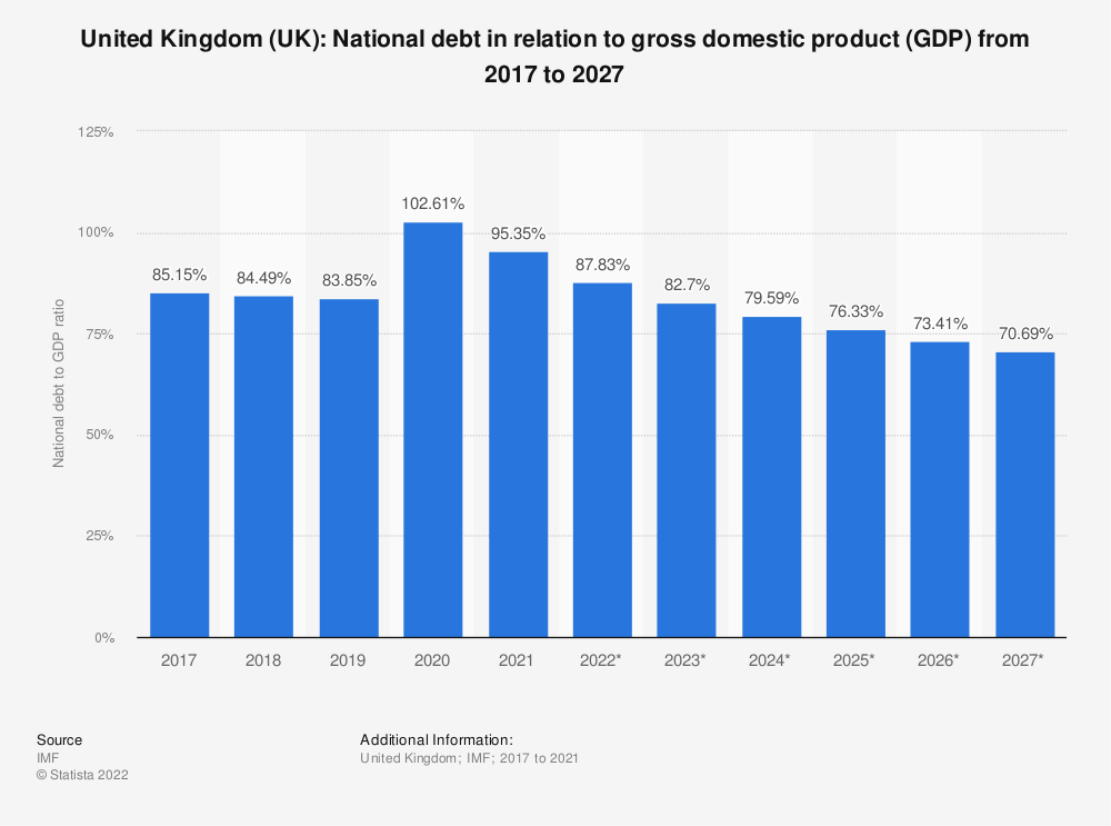 Statistic: United Kingdom (UK): National debt in relation to gross domestic product (GDP) from 2012 to 2022 | Statista