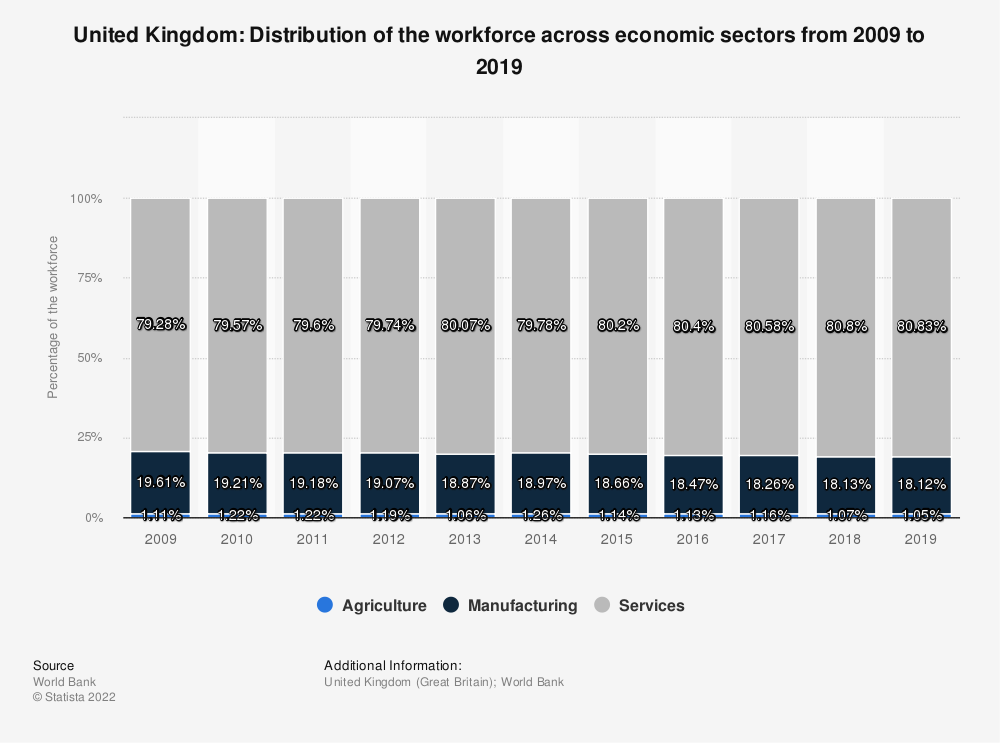 Statistic: United Kingdom: Distribution of the workforce across economic sectors from 2009 to 2019 | Statista