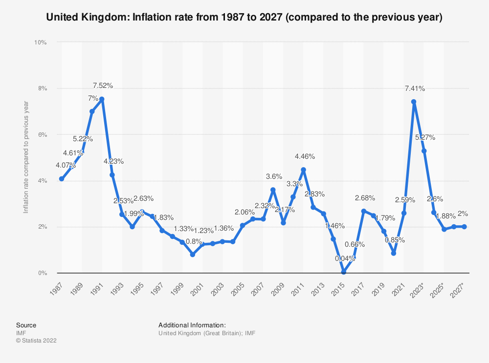 Statistic: United Kingdom: Inflation rate from 1984 to 2024 (compared to the previous year) | Statista